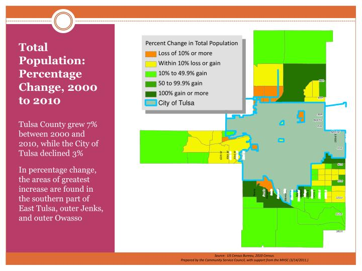 Total Population:  Percentage Change, 2000 to 2010