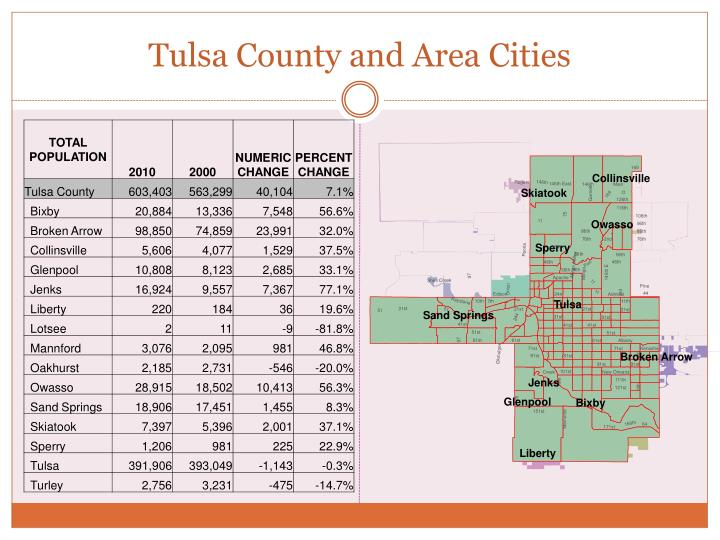 Tulsa County and Area Cities