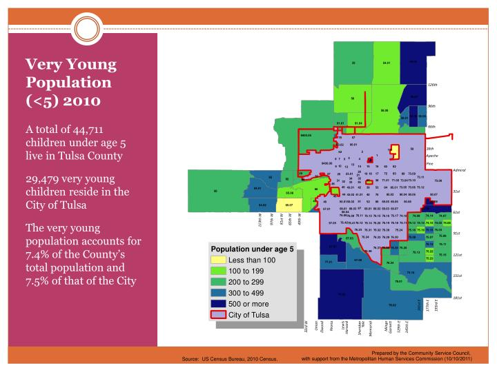 Very Young Population (<5) 2010