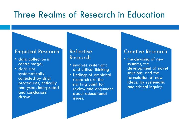 Three Realms of Research in