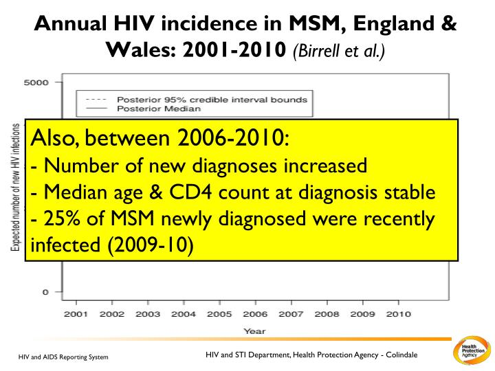 Annual HIV incidence in MSM, England & Wales: 2001-2010