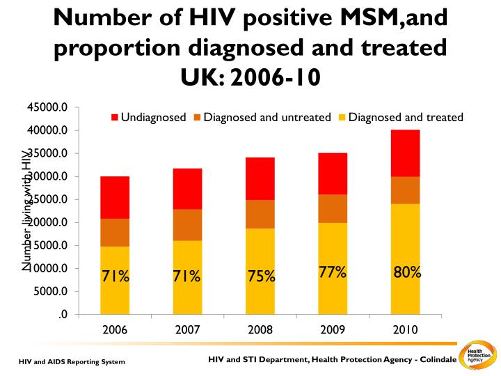 Number of HIV positive MSM,and proportion diagnosed and treated UK: 2006-10