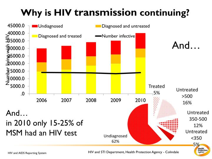 Why is HIV
