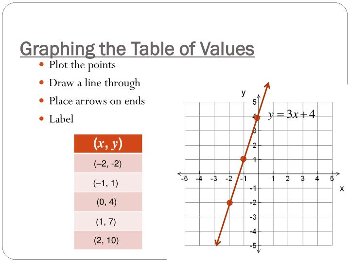 Graphing the Table of Values