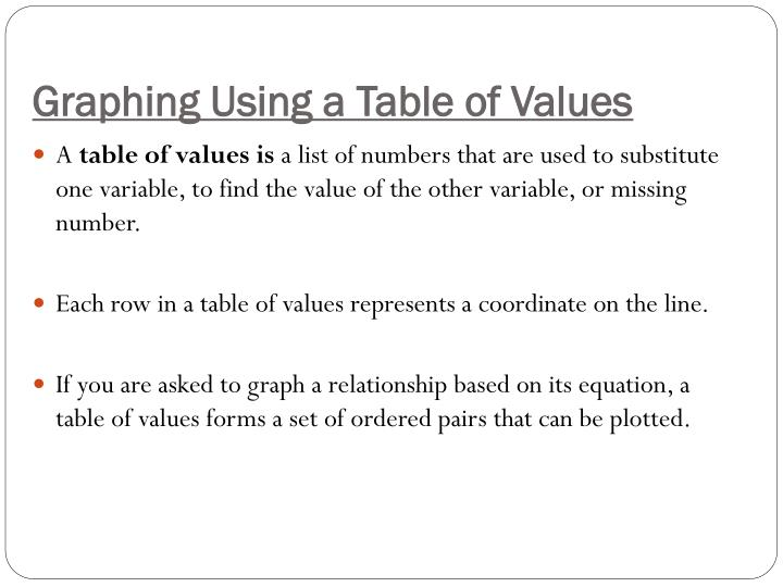 Graphing using a table of values