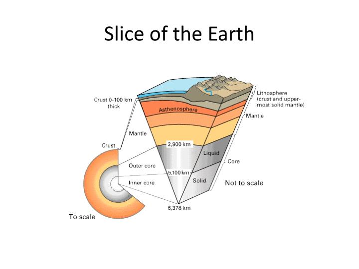 Slice of the Earth
