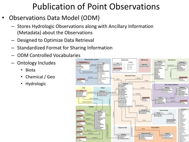 Publication of Point Observations