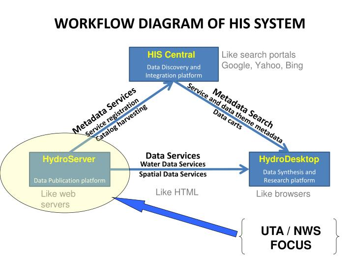 WORKFLOW DIAGRAM OF HIS SYSTEM