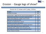 erosion gauge legs of show