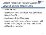 largest percent of regular audience viewing a single pledge show