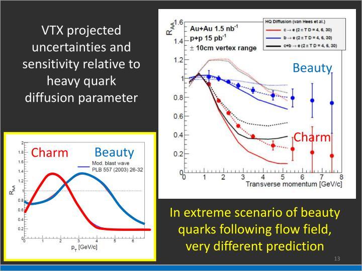 VTX projected uncertainties and sensitivity relative to heavy quark