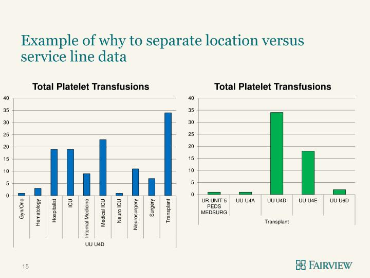 Example of why to separate location versus service line data