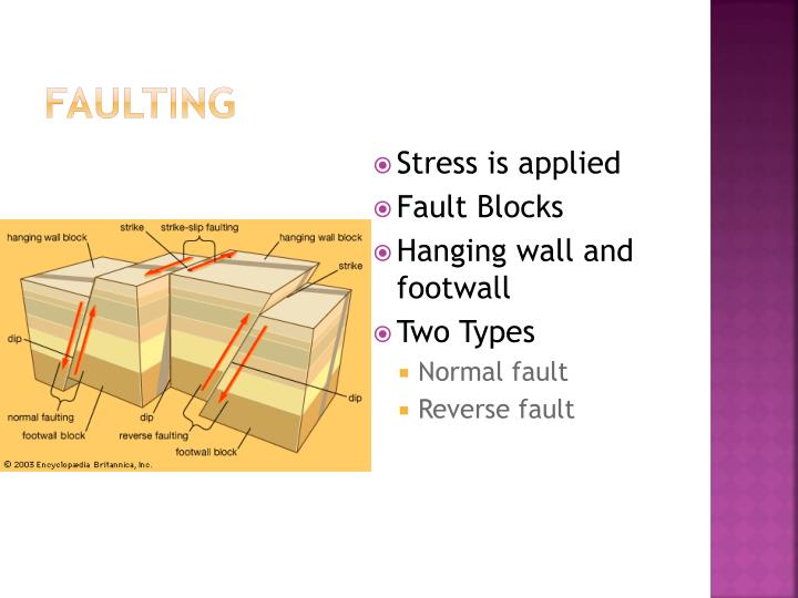 Faulting