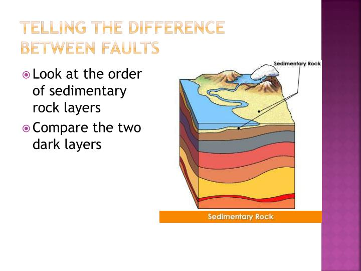 Telling the Difference between faults