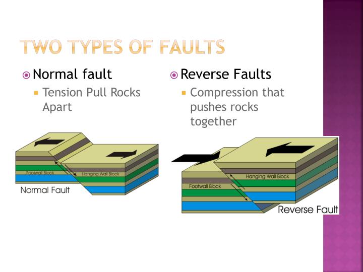 Two Types of faults