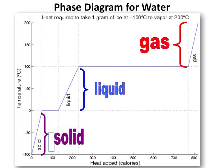 Ppt Phase Diagram For Water Powerpoint Presentation Id2615062