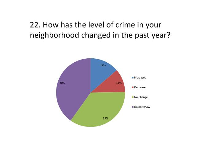 22. How has the level of crime in your neighborhood changed in the past year?