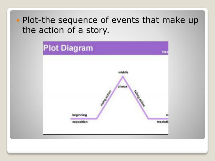 Plot-the sequence of events that make up the action of a story.