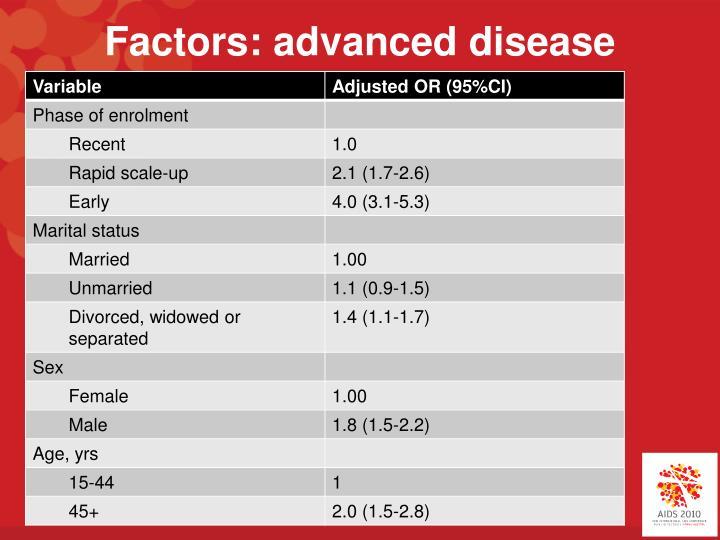 Factors: advanced disease