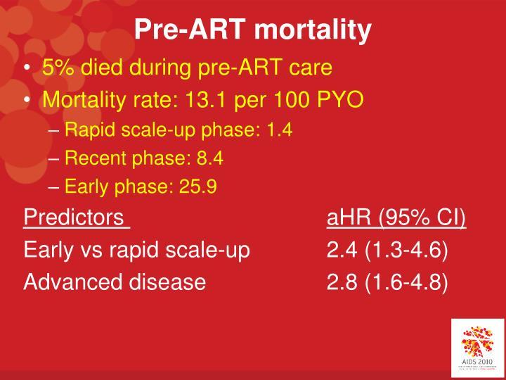 Pre-ART mortality