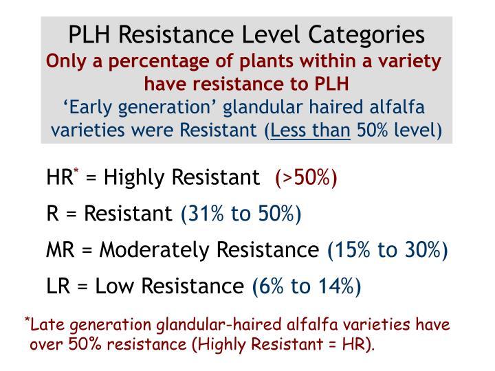 PLH Resistance Level Categories