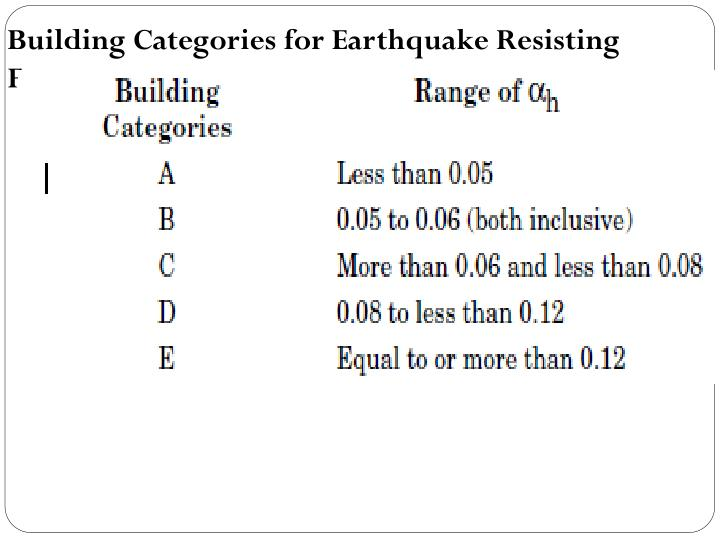 Building Categories for Earthquake Resisting Features