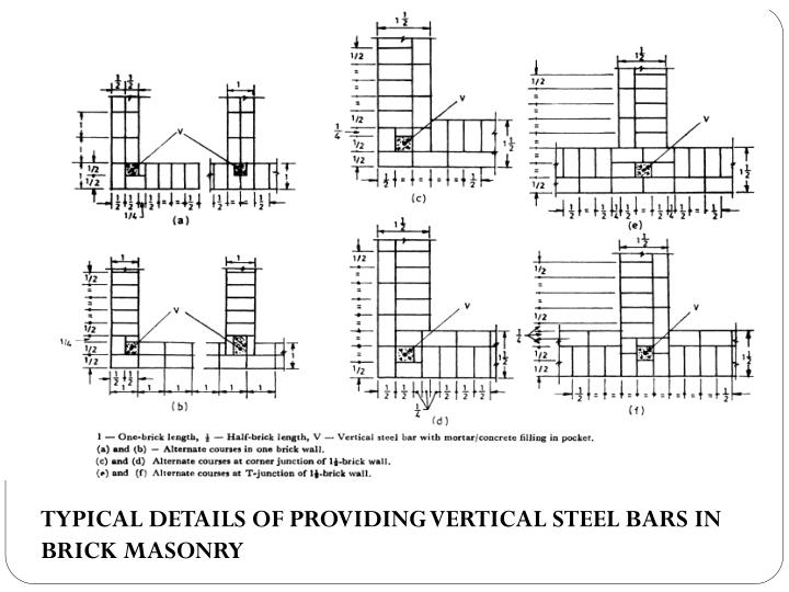 TYPICAL DETAILS OF PROVIDING VERTICAL STEEL BARS IN BRICK MASONRY