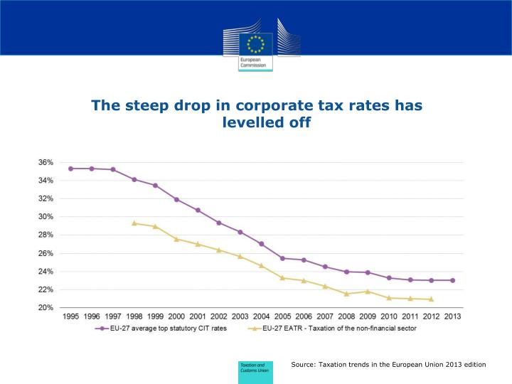 The steep drop in corporate tax rates has