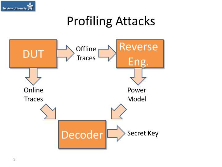 Profiling attacks