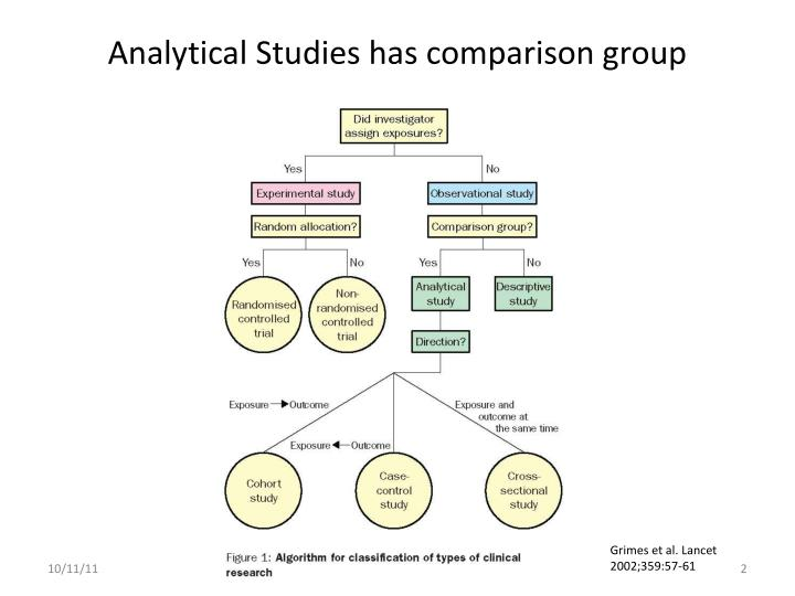 Analytical studies has comparison group