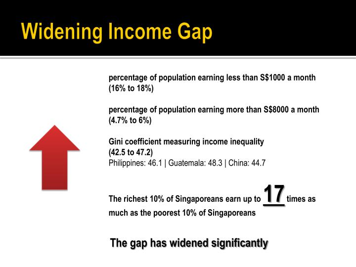 Widening income gap