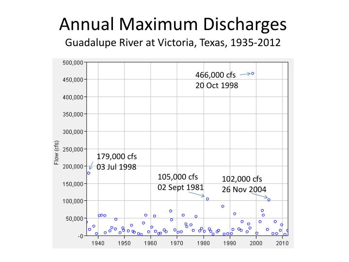 annual maximum discharges guadalupe river at victoria texas 1935 2012 n.