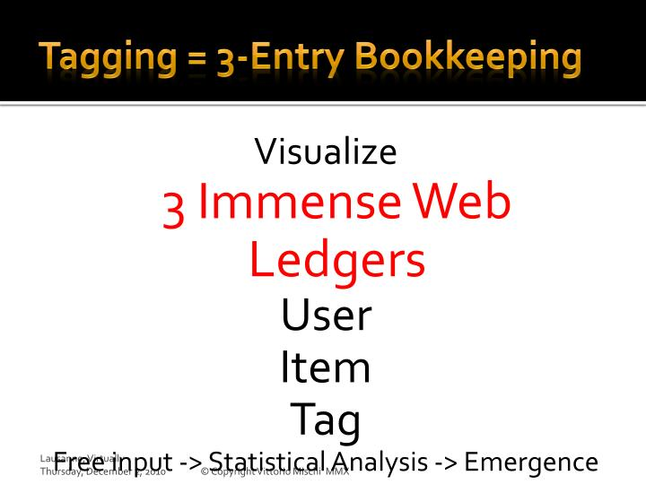 Tagging = 3-Entry Bookkeeping