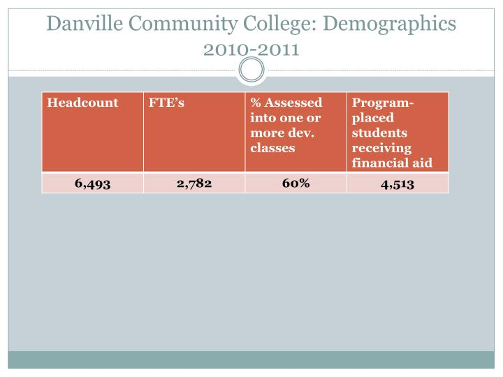 Danville Community College: Demographics 2010-2011