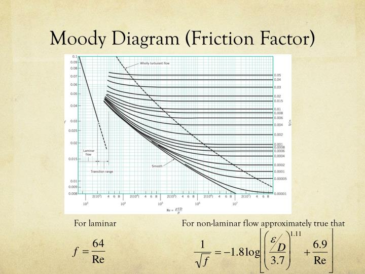 Ppt chapter 8 pipe flow powerpoint presentation id2618109 moody diagram friction factor ccuart Image collections