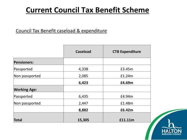 Council Tax Benefit caseload & expenditure
