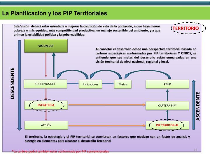 La Planificación y los PIP Territoriales