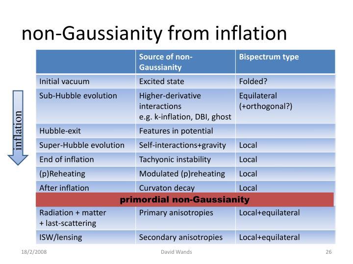 non-Gaussianity from inflation