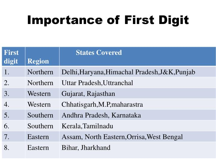 Importance of First Digit