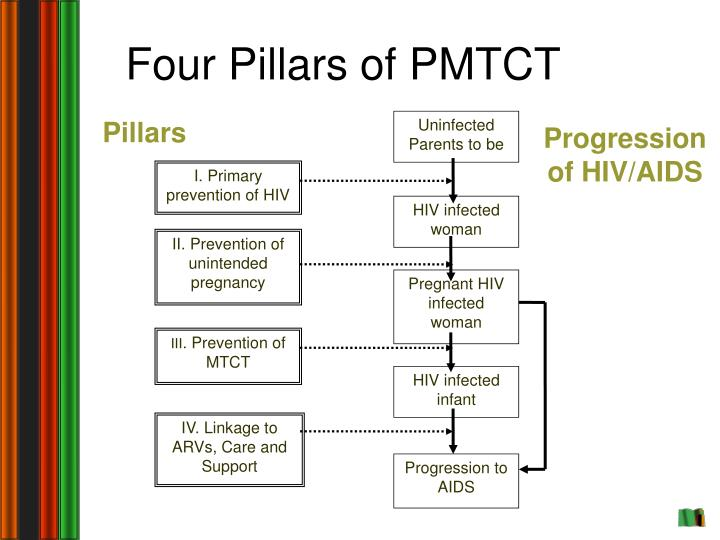Four Pillars of PMTCT