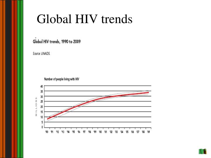 Global HIV trends