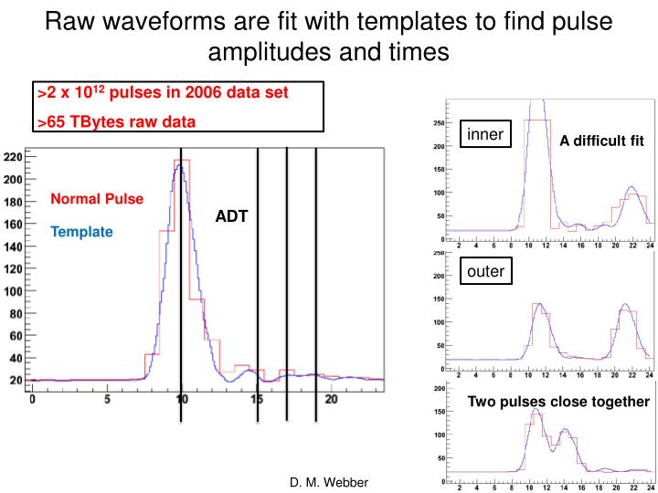 Raw waveforms are fit with templates to find pulse amplitudes and times