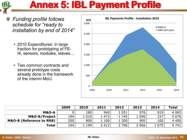 Annex 5: IBL Payment Profile