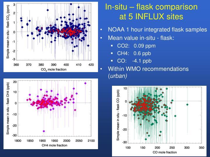 In-situ – flask comparison