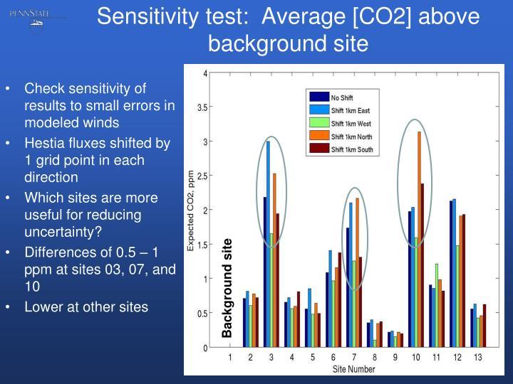 Sensitivity test:  Average [CO2] above background site