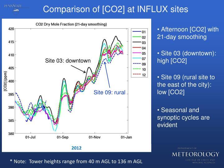 Comparison of [CO2] at INFLUX sites