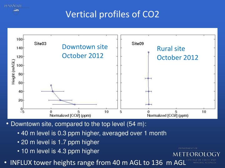 Vertical profiles of CO2