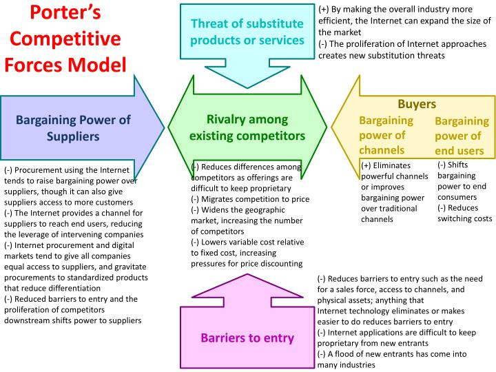 what is bargaining power of customers