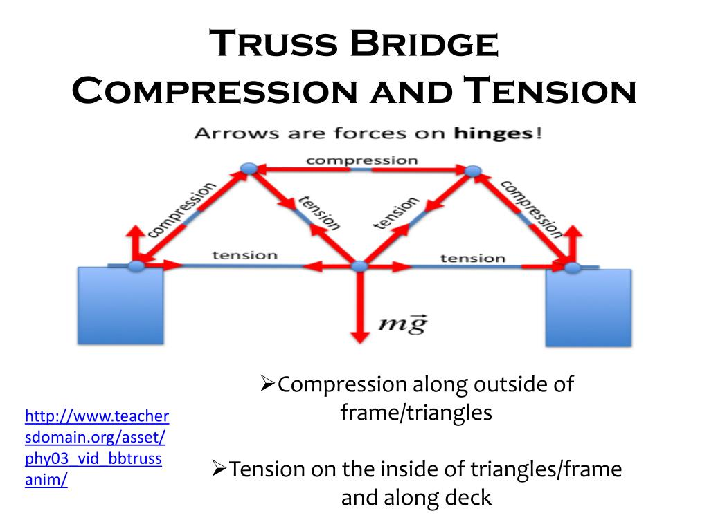Ppt Bridges Powerpoint Presentation Id 2620232