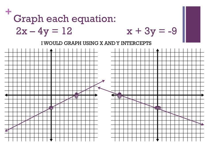 Graph each equation: